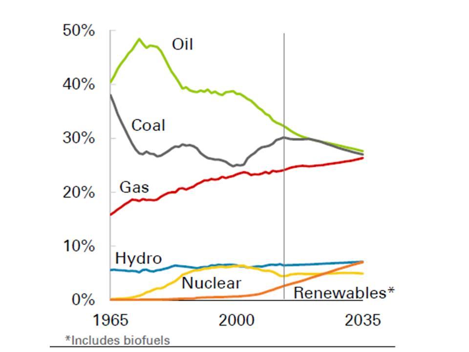 Investitionen in erneuerbare Energien gestiegen Gut für die Umwelt und fürs Klima – aber auch gut für die Wirtschaft: Die erneuerbaren Energien sind .