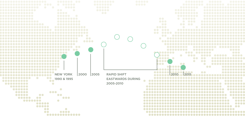 Verschiebung Schwerpunkt Weltwirtschaft